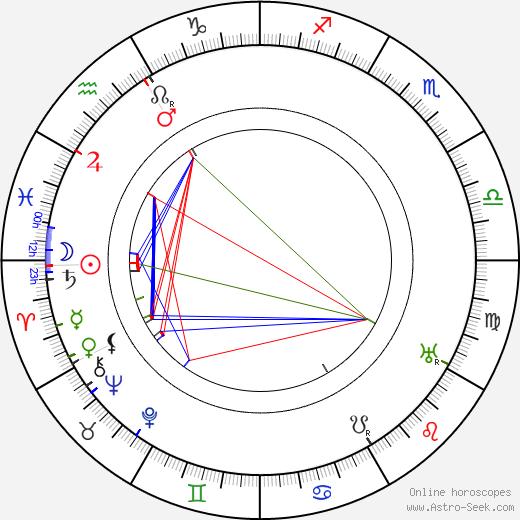 André Deed tema natale, oroscopo, André Deed oroscopi gratuiti, astrologia