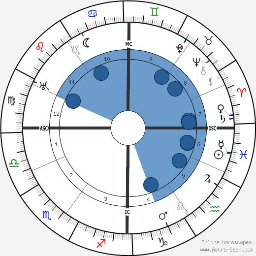 Bernhard Kellermann wikipedia, horoscope, astrology, instagram
