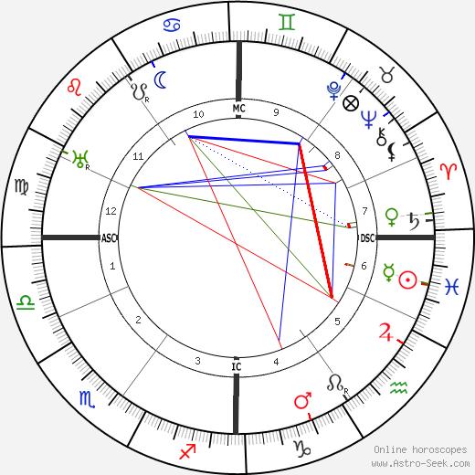 Bernhard Kellermann tema natale, oroscopo, Bernhard Kellermann oroscopi gratuiti, astrologia