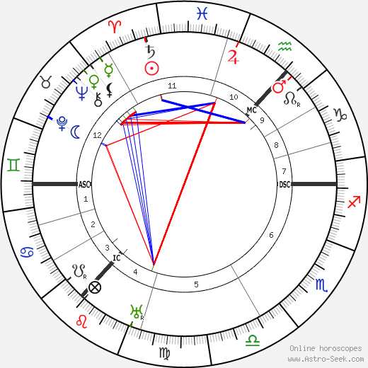 Catherine Carswell astro natal birth chart, Catherine Carswell horoscope, astrology