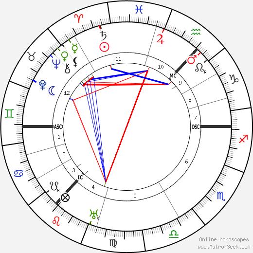 Catherine Carswell tema natale, oroscopo, Catherine Carswell oroscopi gratuiti, astrologia