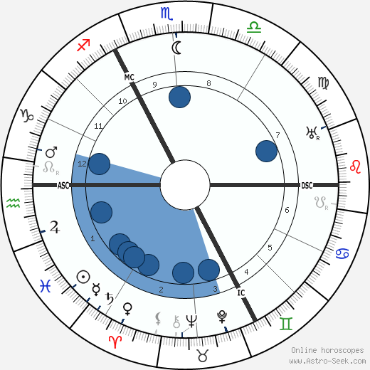 Charles Delestraint wikipedia, horoscope, astrology, instagram