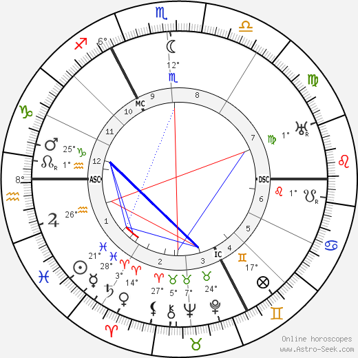 Charles Delestraint birth chart, biography, wikipedia 2018, 2019