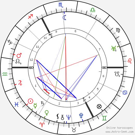 Charles Delestraint день рождения гороскоп, Charles Delestraint Натальная карта онлайн