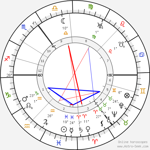 Hans Luther birth chart, biography, wikipedia 2019, 2020