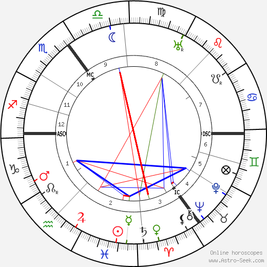 Hans Luther astro natal birth chart, Hans Luther horoscope, astrology