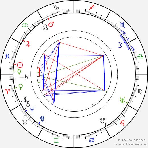 Leigh De Lacey tema natale, oroscopo, Leigh De Lacey oroscopi gratuiti, astrologia