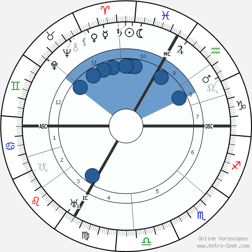 Leon Deubel wikipedia, horoscope, astrology, instagram