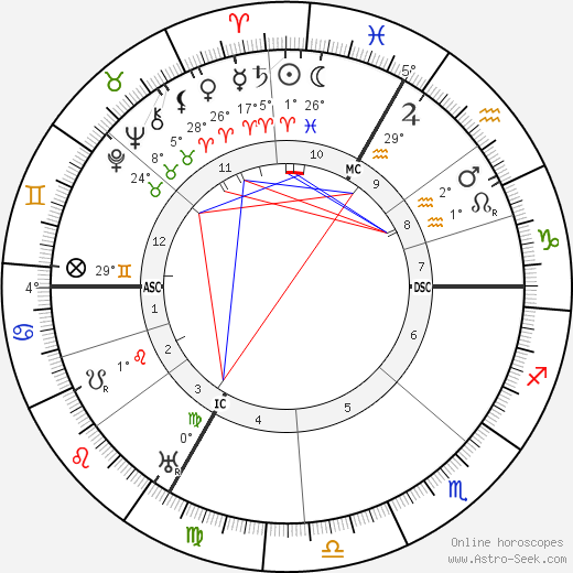 Leon Deubel birth chart, biography, wikipedia 2017, 2018