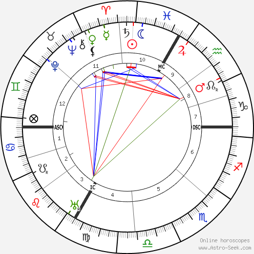 Leon Deubel astro natal birth chart, Leon Deubel horoscope, astrology