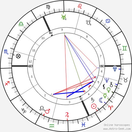 Lieven Ferdinand de Beaufort tema natale, oroscopo, Lieven Ferdinand de Beaufort oroscopi gratuiti, astrologia