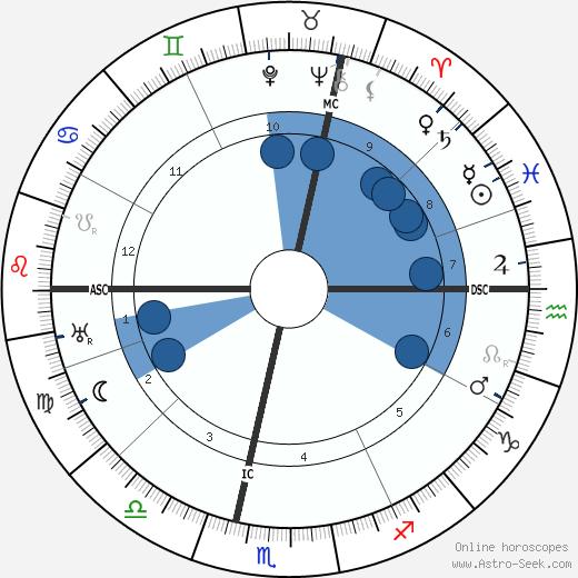 Mechthilde Lichnowsky wikipedia, horoscope, astrology, instagram