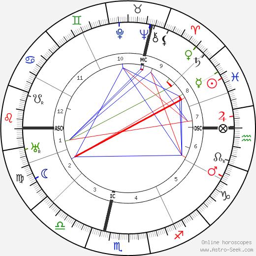 Mechthilde Lichnowsky день рождения гороскоп, Mechthilde Lichnowsky Натальная карта онлайн