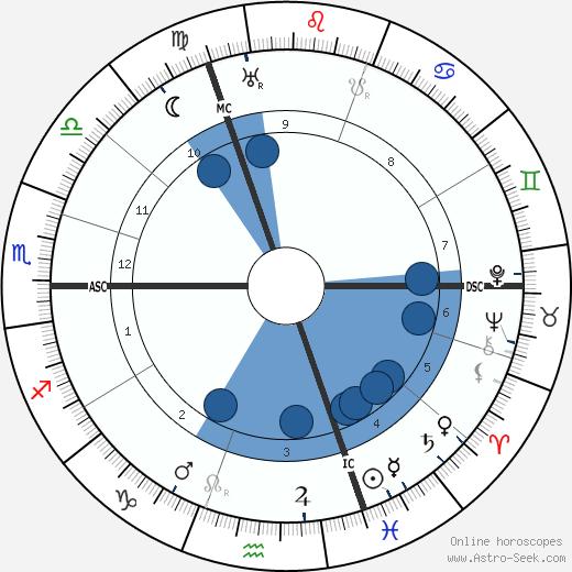Otto Hahn wikipedia, horoscope, astrology, instagram