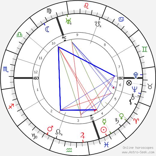 Otto Hahn tema natale, oroscopo, Otto Hahn oroscopi gratuiti, astrologia
