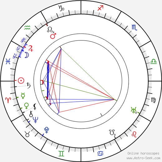 Robert Bodansky astro natal birth chart, Robert Bodansky horoscope, astrology
