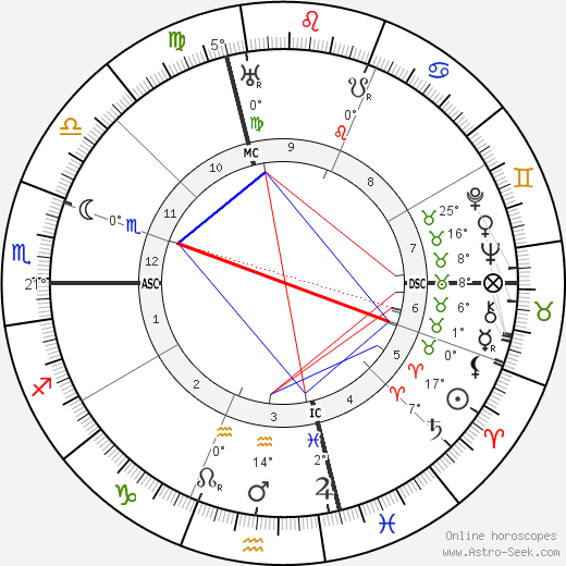 Ardengo Soffici birth chart, biography, wikipedia 2018, 2019