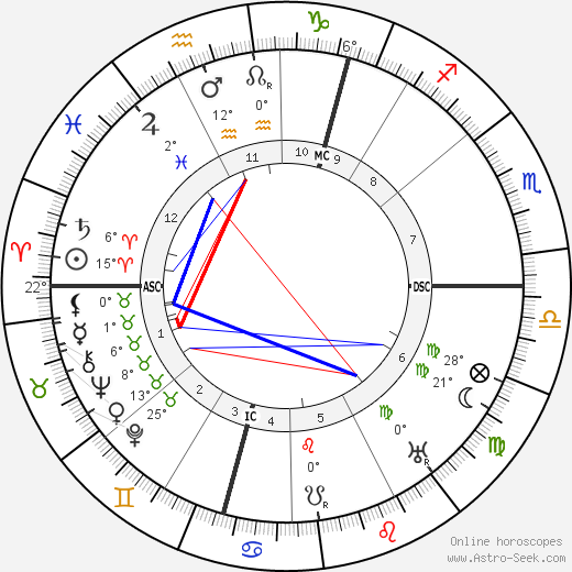 Arthur Berriedale Keith birth chart, biography, wikipedia 2019, 2020