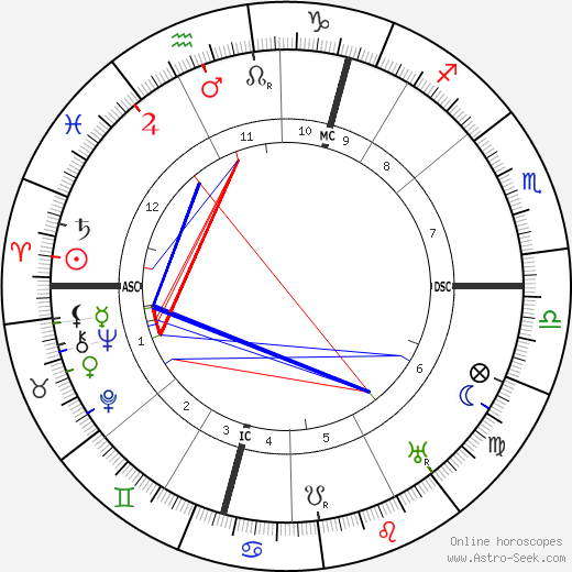 Arthur Berriedale Keith birth chart, Arthur Berriedale Keith astro natal horoscope, astrology