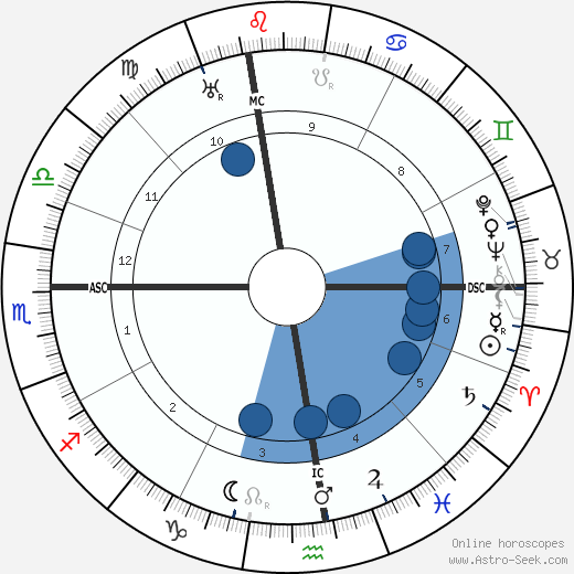 Francesco Severi horoscope, astrology, sign, zodiac, date of birth, instagram
