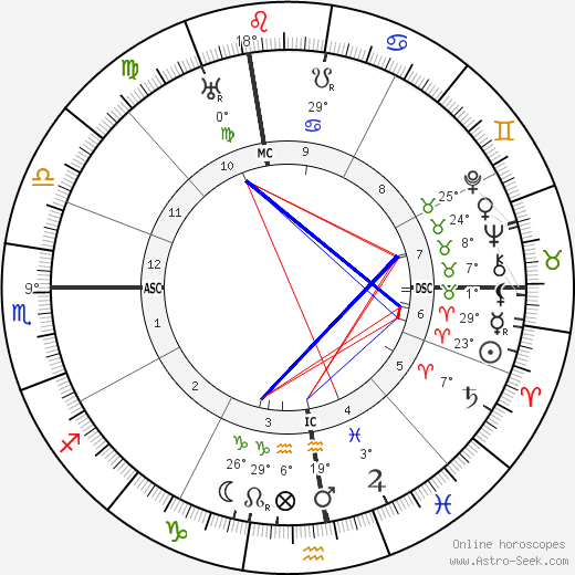 Francesco Severi birth chart, biography, wikipedia 2019, 2020