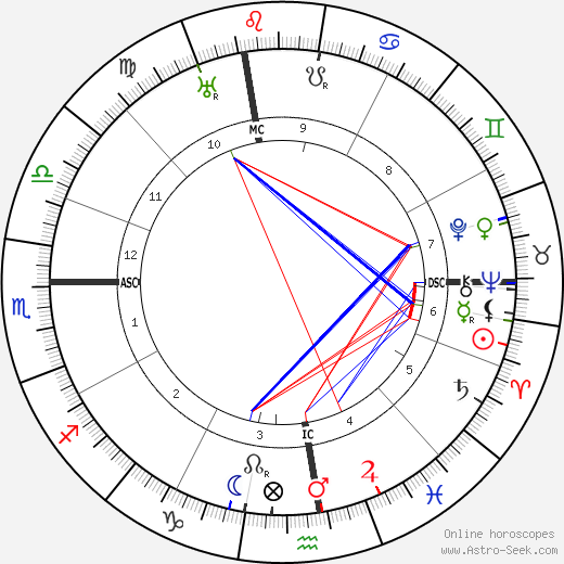 Francesco Severi astro natal birth chart, Francesco Severi horoscope, astrology