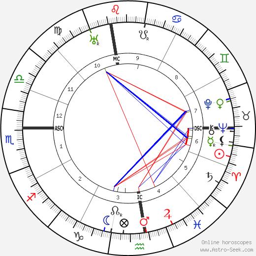 Франческо Севери Francesco Severi день рождения гороскоп, Francesco Severi Натальная карта онлайн