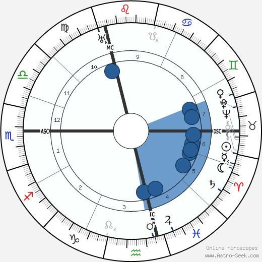 Paul Poiret wikipedia, horoscope, astrology, instagram