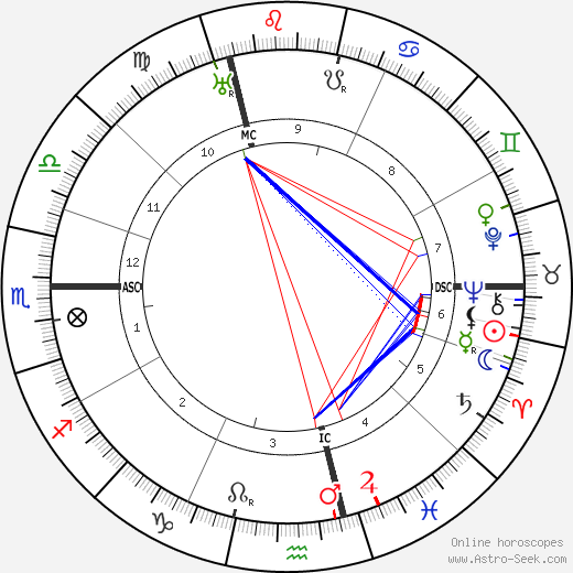 Paul Poiret tema natale, oroscopo, Paul Poiret oroscopi gratuiti, astrologia