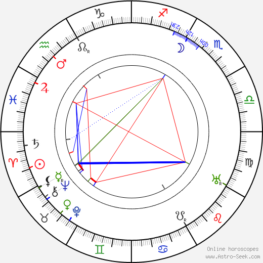 Thomas Meighan astro natal birth chart, Thomas Meighan horoscope, astrology