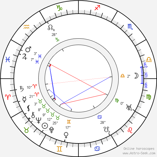 Alice Masaryková birth chart, biography, wikipedia 2019, 2020