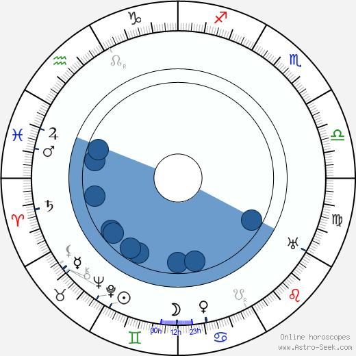 George Rosener wikipedia, horoscope, astrology, instagram
