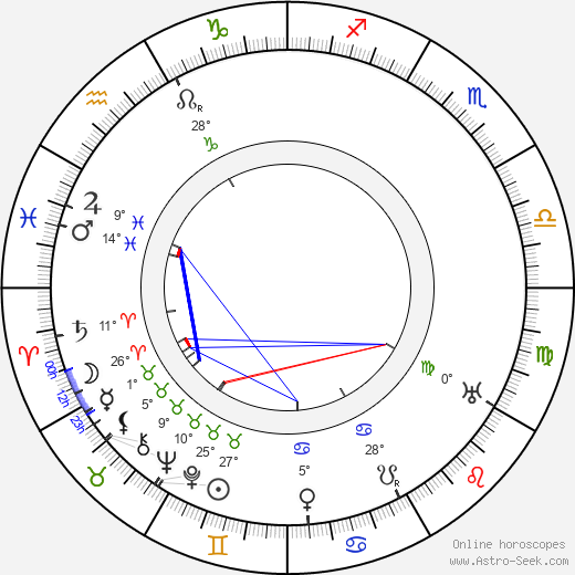 Gustav Frištenský birth chart, biography, wikipedia 2018, 2019