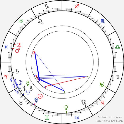 Gustav Frištenský astro natal birth chart, Gustav Frištenský horoscope, astrology