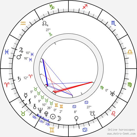 James Durkin birth chart, biography, wikipedia 2019, 2020