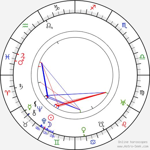 James Durkin astro natal birth chart, James Durkin horoscope, astrology