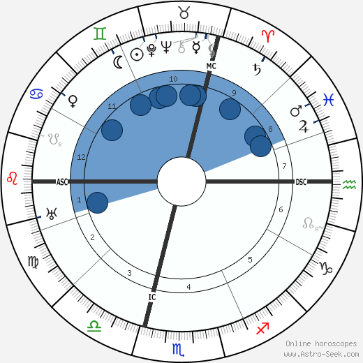 Jean Cras horoscope, astrology, sign, zodiac, date of birth, instagram