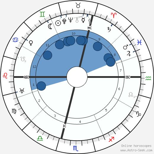 Jean Cras wikipedia, horoscope, astrology, instagram