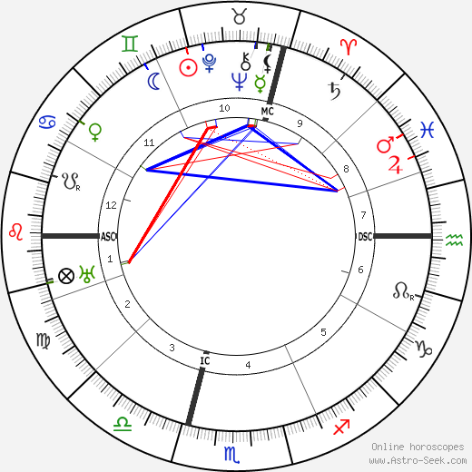 Jean Cras astro natal birth chart, Jean Cras horoscope, astrology