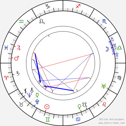 Kathlyn Williams astro natal birth chart, Kathlyn Williams horoscope, astrology