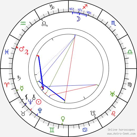 Luigi Hofman день рождения гороскоп, Luigi Hofman Натальная карта онлайн