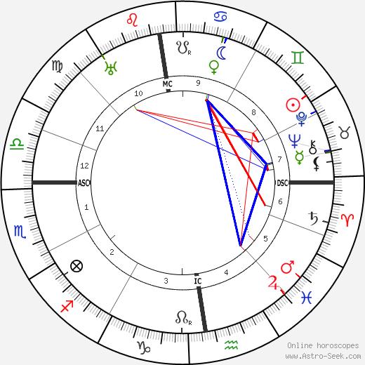 Otto Reche tema natale, oroscopo, Otto Reche oroscopi gratuiti, astrologia