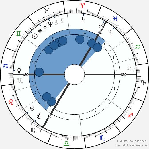 Richard Hamann wikipedia, horoscope, astrology, instagram
