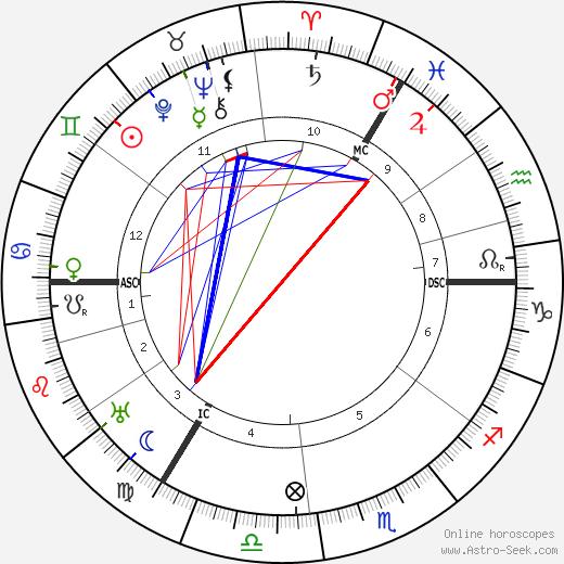 Richard Hamann день рождения гороскоп, Richard Hamann Натальная карта онлайн