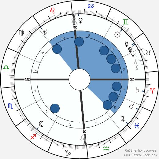 Alla Nazimova wikipedia, horoscope, astrology, instagram