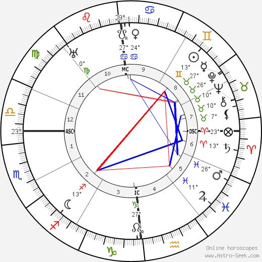 Alla Nazimova birth chart, biography, wikipedia 2018, 2019