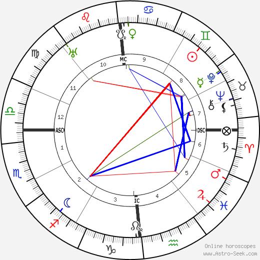 Alla Nazimova astro natal birth chart, Alla Nazimova horoscope, astrology