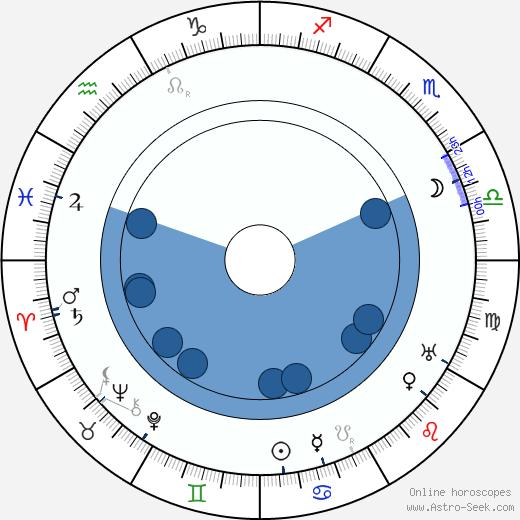 Jussi Snellman wikipedia, horoscope, astrology, instagram