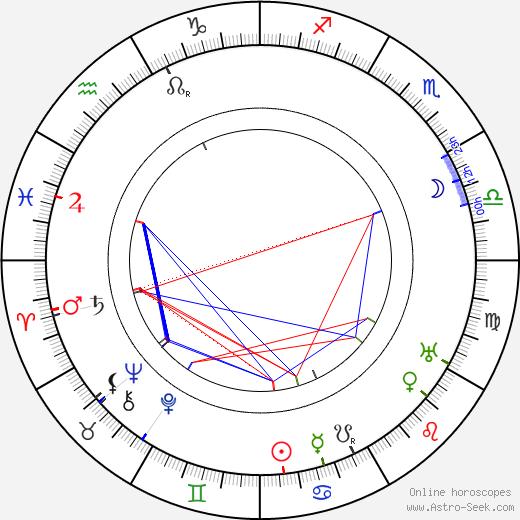 Jussi Snellman день рождения гороскоп, Jussi Snellman Натальная карта онлайн