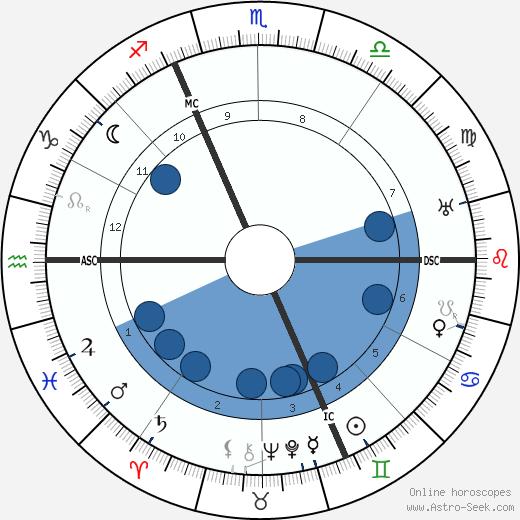 René Pottier wikipedia, horoscope, astrology, instagram